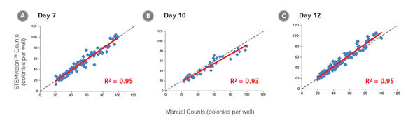 STEMvision™ Automated Counting is Highly Correlated to Manual Counting of Total (Myeloid Plus Erythroid) Colonies in Mouse BM CFU Assays