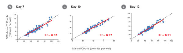 STEMvision™ Automated Counting is Highly Correlated to Manual Counting of Myeloid Colonies in Mouse BM CFU Assays