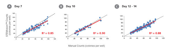 STEMvision™ Automated Counting is Highly Correlated to Manual Counting of Erythroid Colonies in Mouse BM CFU Assays