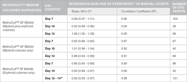 Table 1. Correlation Between Automated STEMvision™ and Manual Colony Counting