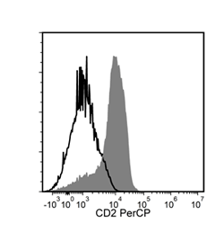 Image showing flow cytometry analysis of human peripheral blood mononuclear cells (PBMCs) labeled with Anti-Human CD2 Antibody, Clone RPA-2.10, PerCP  or a mouse IgG1, kappa isotype control antibody, PerCP.