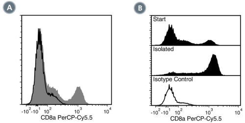 Data for PerCP-Cy55-Conjugated