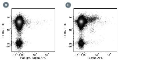Data for APC-Conjugated