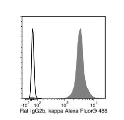 Data for Alexa Fluor® 488-Conjugated