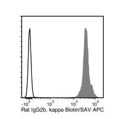 Data for Biotin-Conjugated