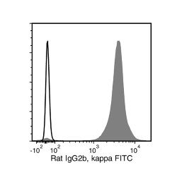 Data for FITC-Conjugated