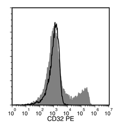 Flow cytometry analysis of human peripheral blood mononuclear cells (PBMCs) labeled with Anti-Human CD32 Antibody, Clone FLI8.26, PE