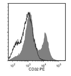 Flow cytometry analysis of human peripheral blood mononuclear cells (PBMCs) labeled with Anti-Human CD32 Antibody, Clone FLI8.26