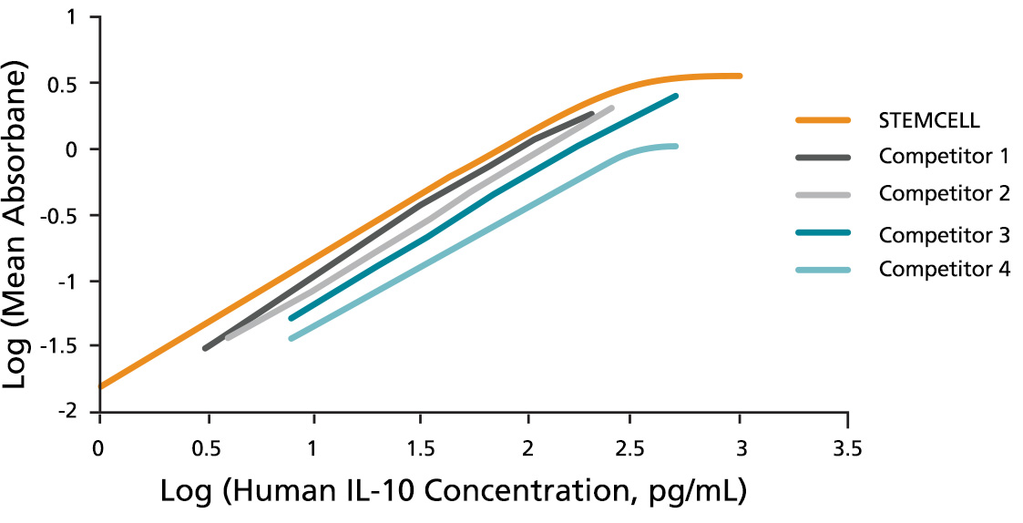 ELISA Kits Measure IL-2, IL-4 and IFN- Secreted-γ Secreted by Activated Human T cells
