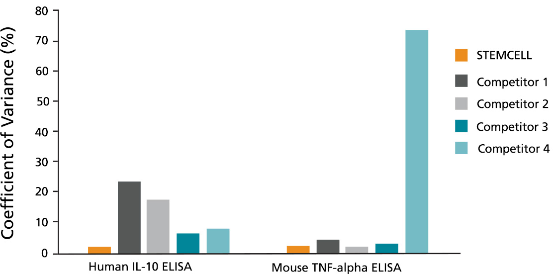 ELISA Kits Measure IL-12 (p70) and IL-23 Secretion by Activated Dendritic Cells (DCs)