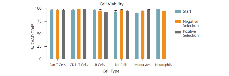 Viability of isolated cells